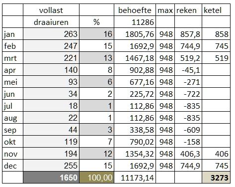 Bereken tabel bijdragen hybride warmtepomp