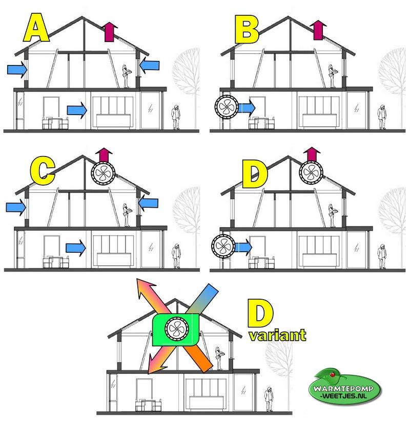 Ventilatiehuis ABCD warmtepomp