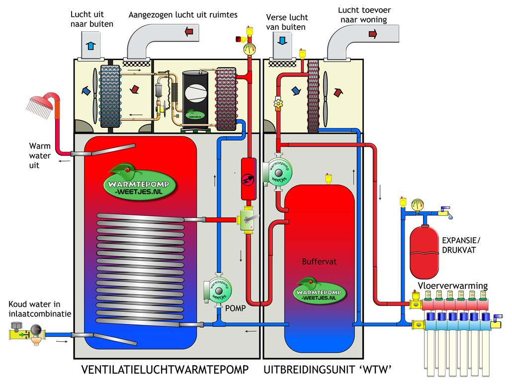 ventilatielucht warmtepomp met wtw unit principe