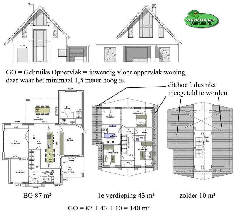 Voorbeeldwoning GO bepaling van een woning