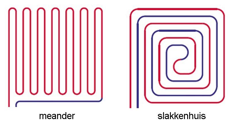 meander vs slakkenhuis vloerverwarming