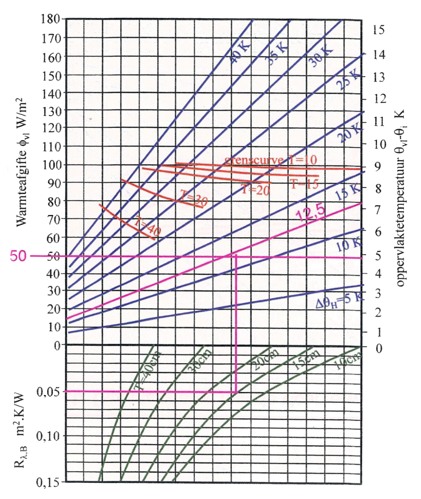 vloerverwarming berekeningsvoorbeeld