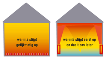 vloerverwarming vs radiatoren