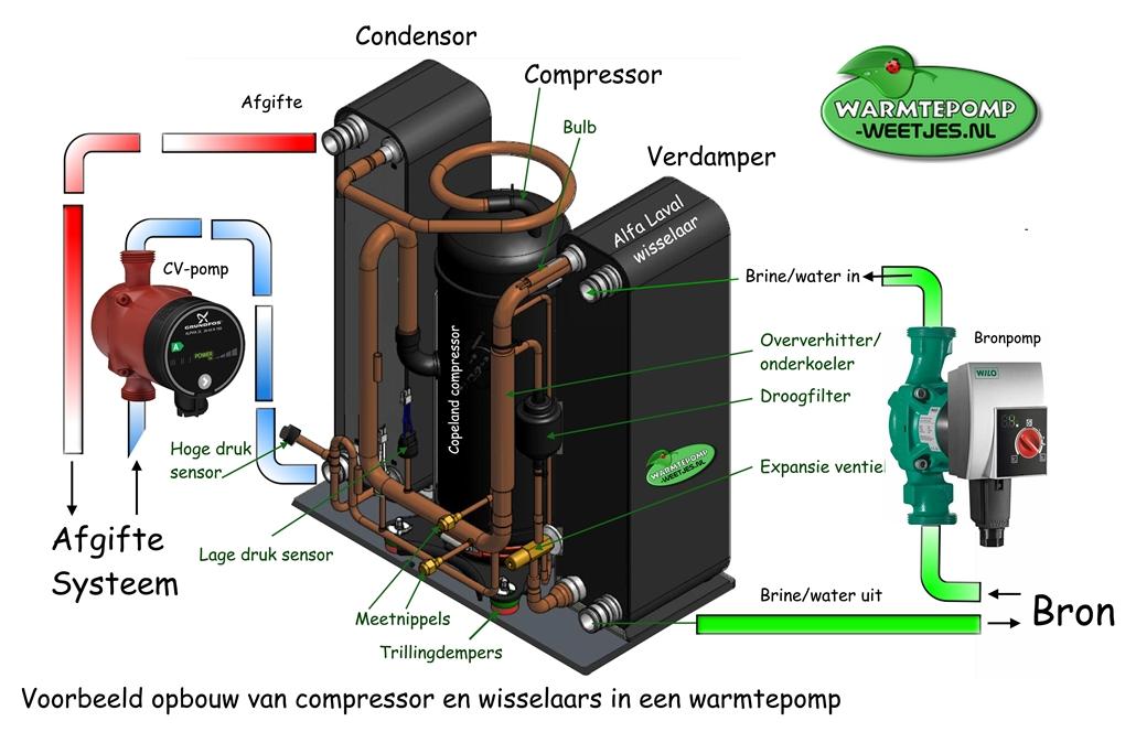 Opbouw van een compressor,  verdamper en condensor in een warmtepomp