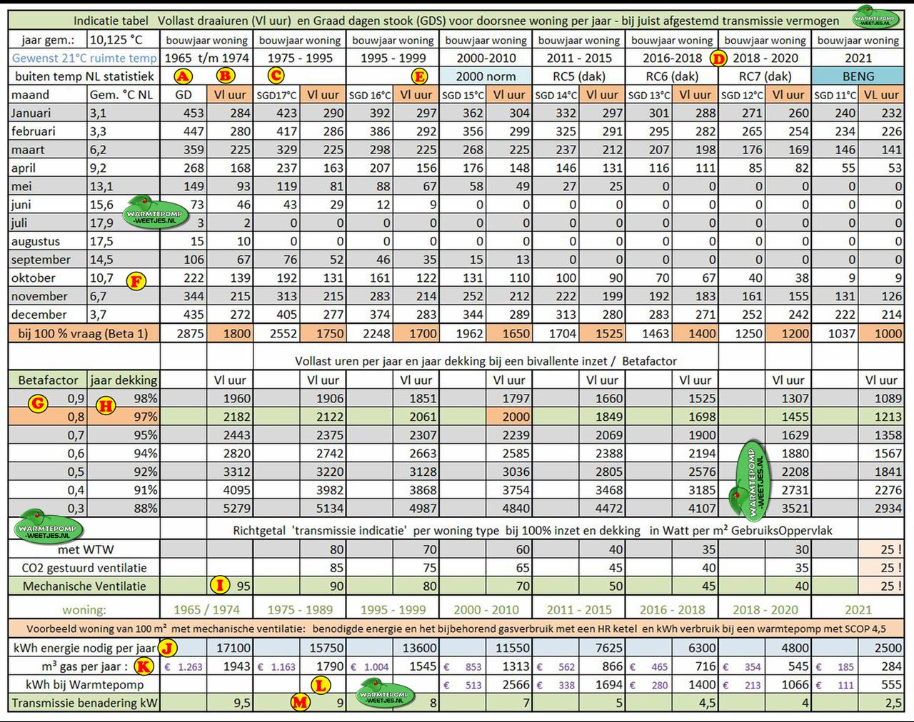 indicatie tabel warmtepomp richtgetal draaiuren vermogen