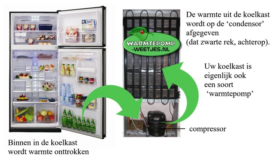 Een warmtepomp werkt net als een koelkast