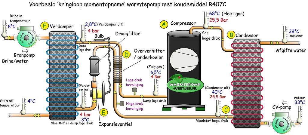 warmtepomp koudemiddel circuit kringloop werking