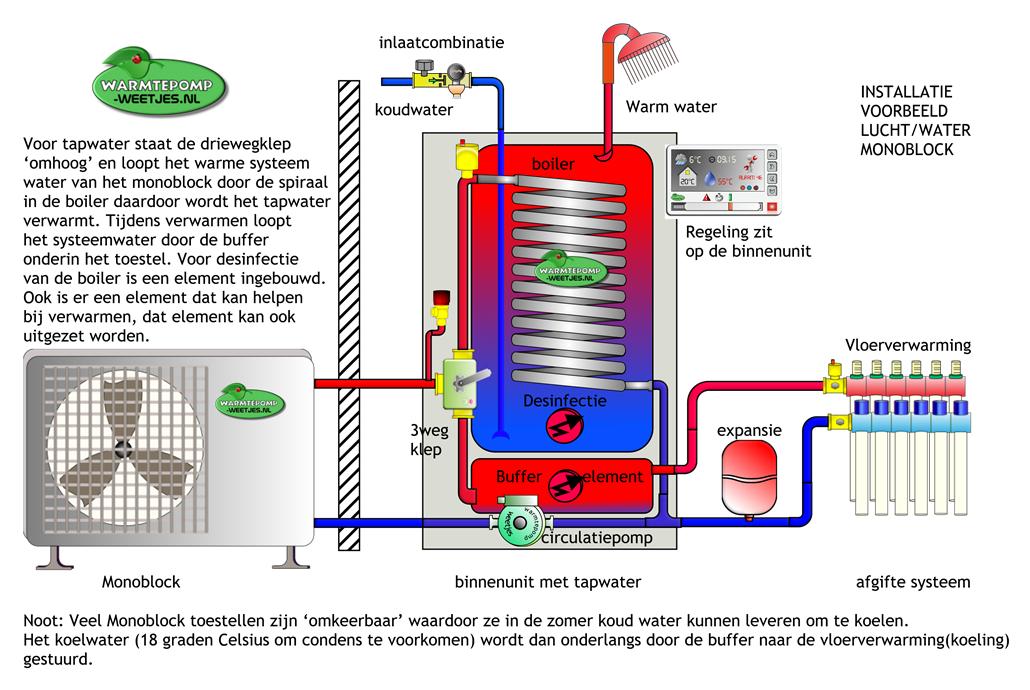 monoblock met binnenunit tapwater lucht-water warmtepomp