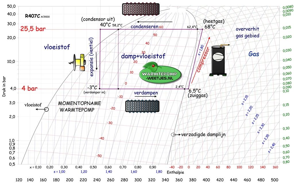 molier enthalpie diagram R407 gas voor warmtepomp vloeistof naar damp kringloop
