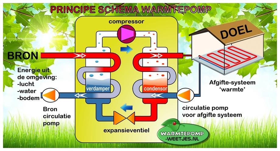 Warmtepomp werking principe schema
