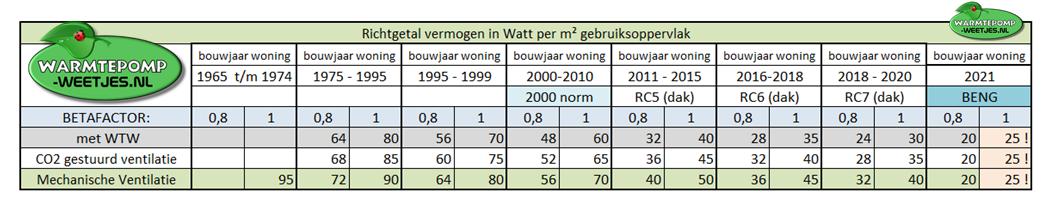 richtgetal watt per m2 warmtepomp vermogen woning