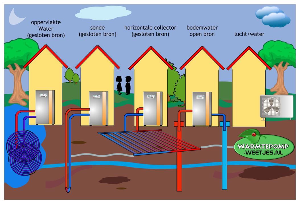 Warmtepomp energie bronnen