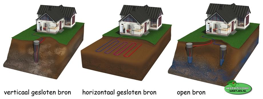 warmtepomp bron huisjes