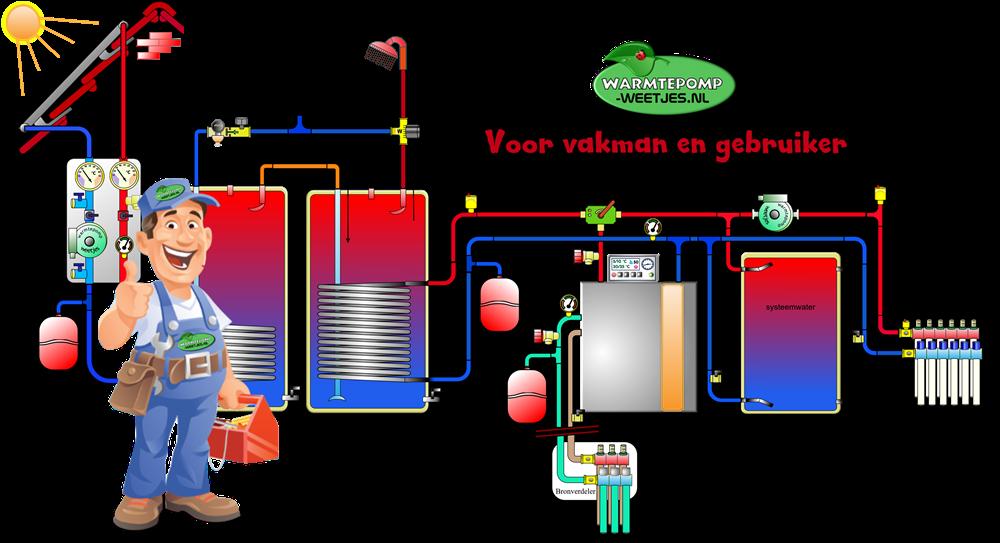 Warmtepomp weetjes voor vakman en installateur