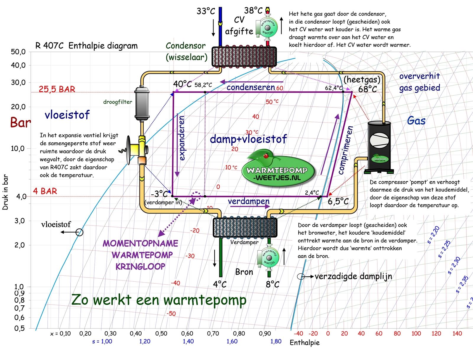 zo werkt een warmtepomp entalphie diagram kringloop