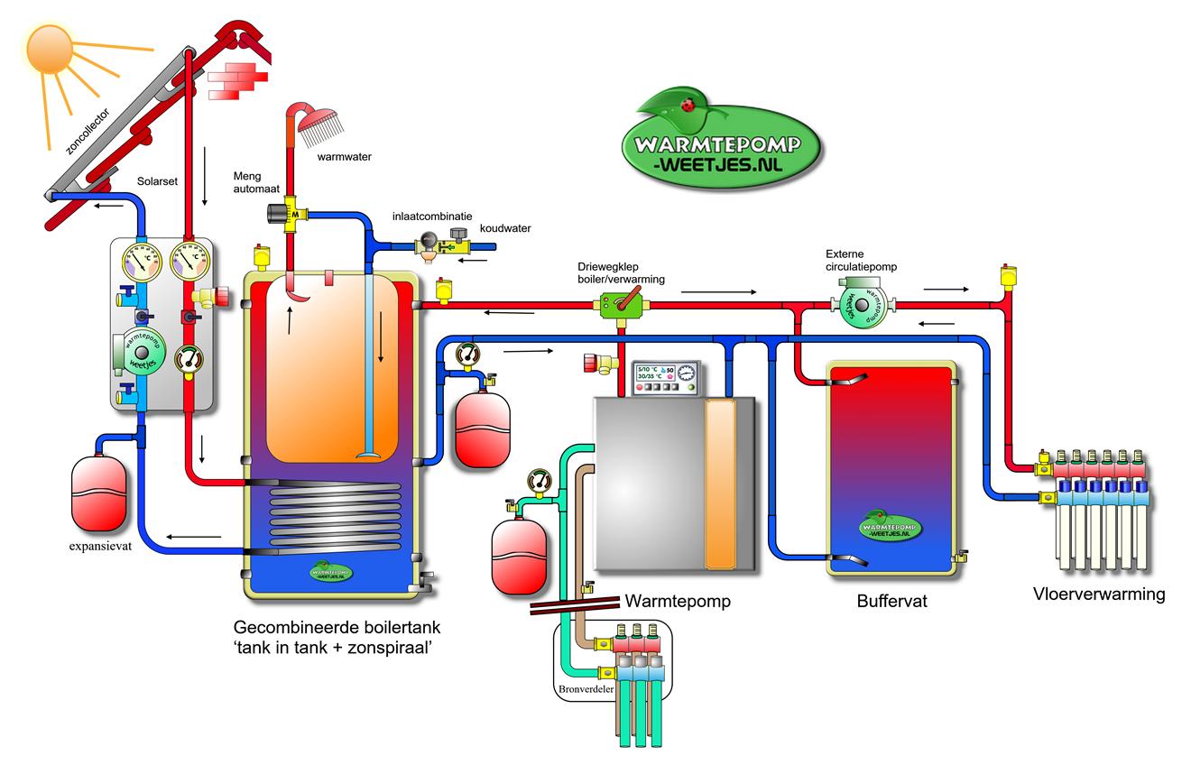 Warmtepomp schema met zonneboiler en buffer