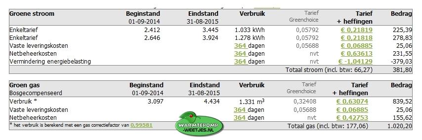 energie rekening voorbeeld met pv panelen