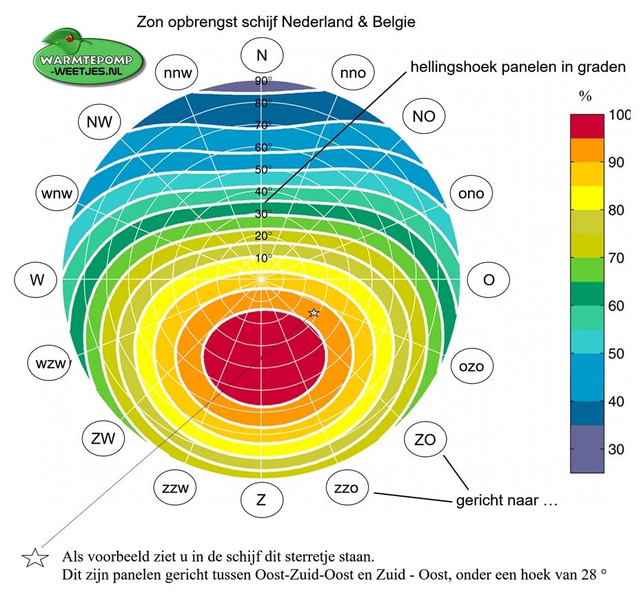 zon opbrengst schijf nederland en belgie hoek en richting